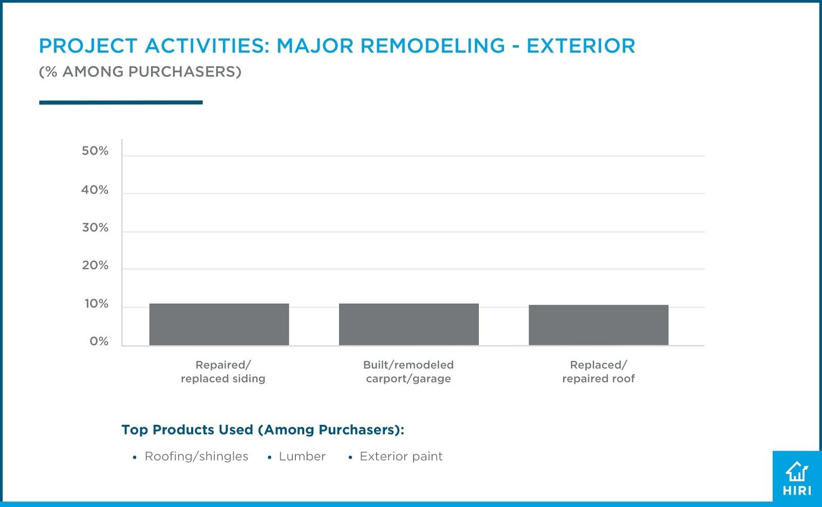 HIRI DIY Project Activites-Major Remodeling Exterior