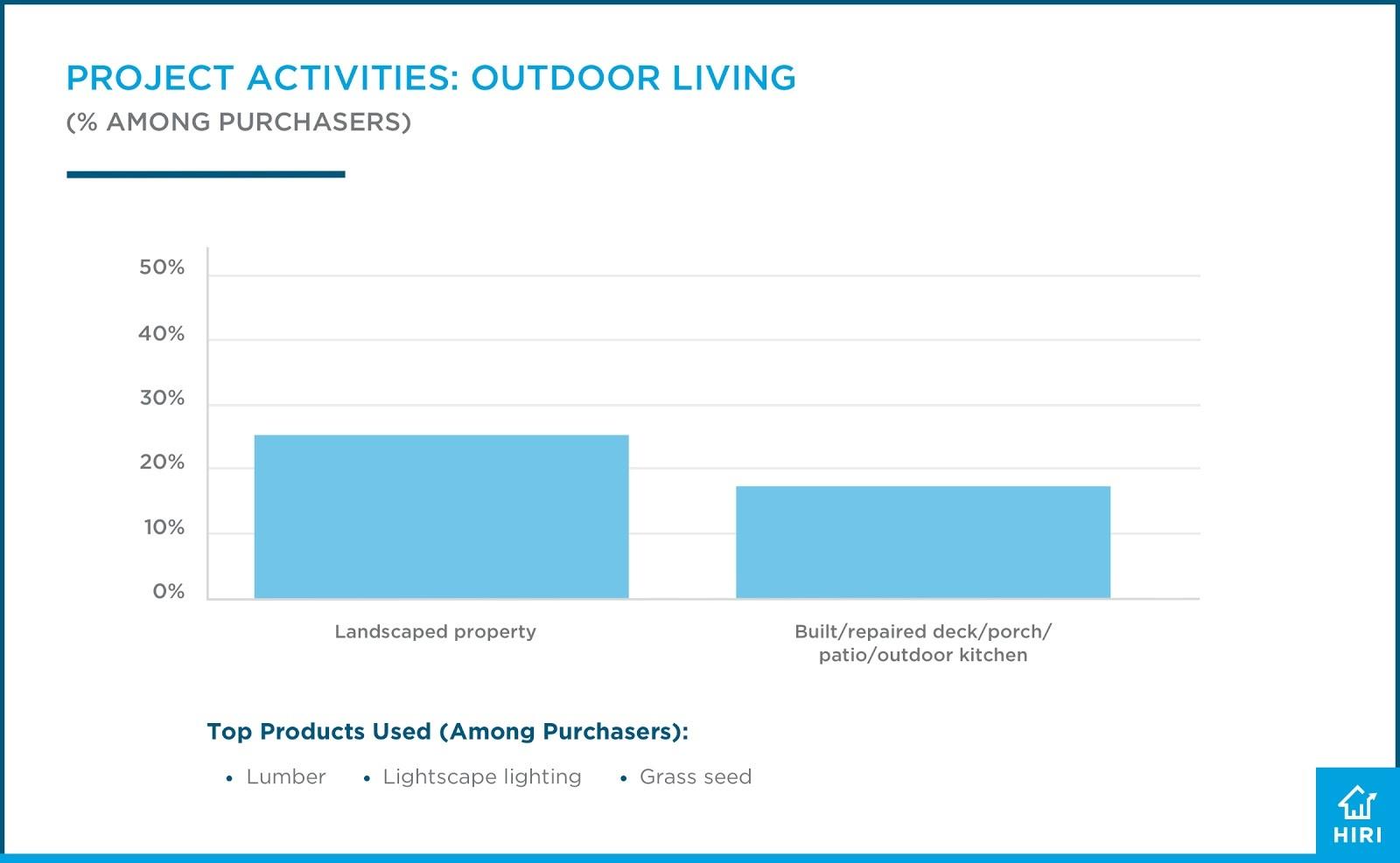 HIRI DIY Project Activities-Outdoor Living