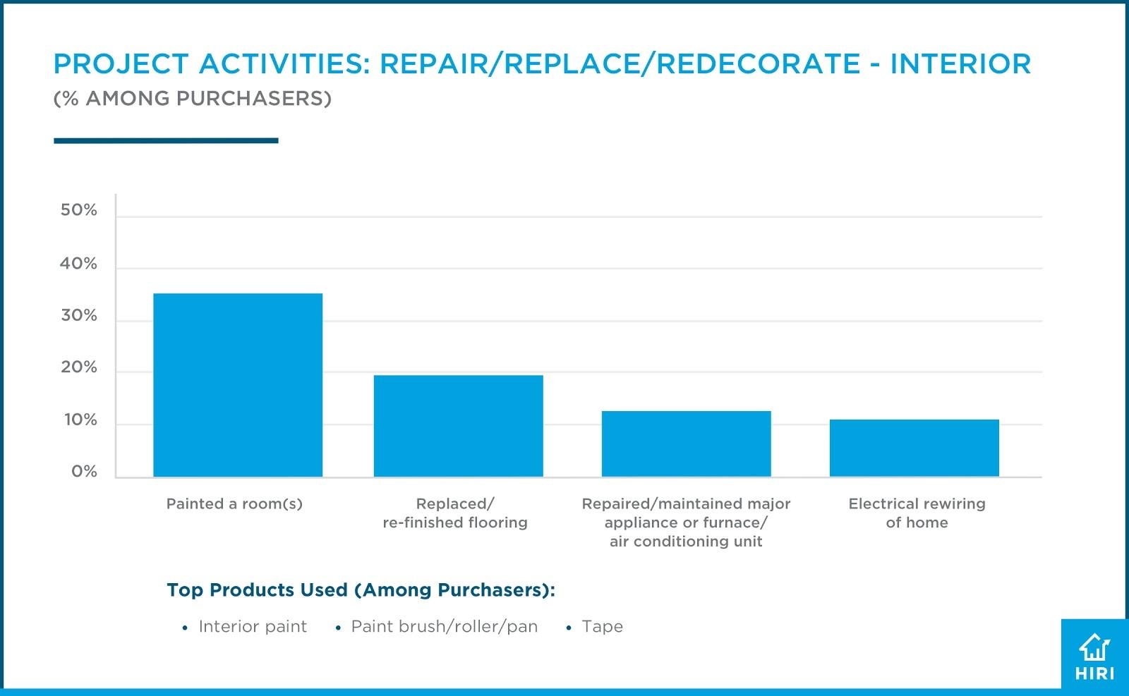 HIRI DIY Project Activities-Repair, Replace, Redecorate Interior