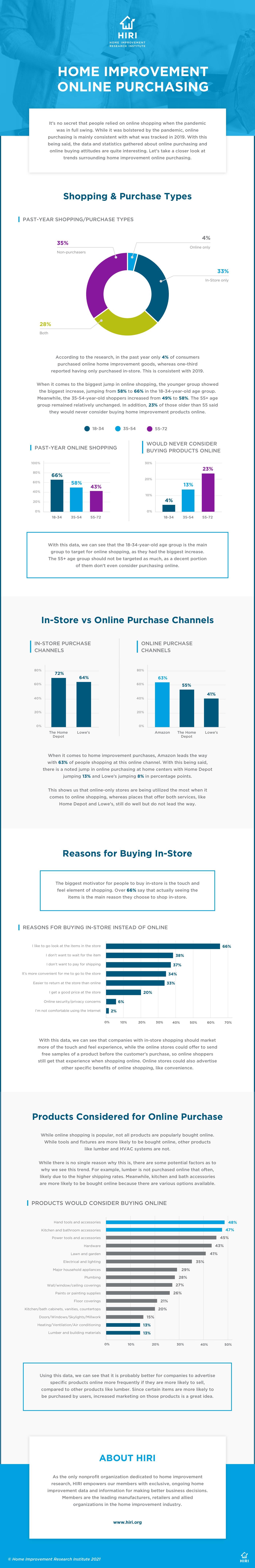 Home Improvement Online Purchasing
