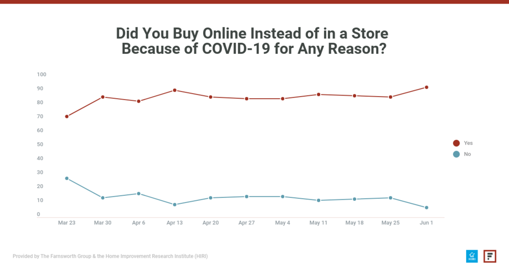 Did you buy online due to COVID