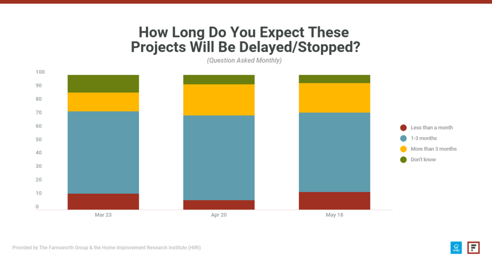 How long do you expect Pro projects to be delayed