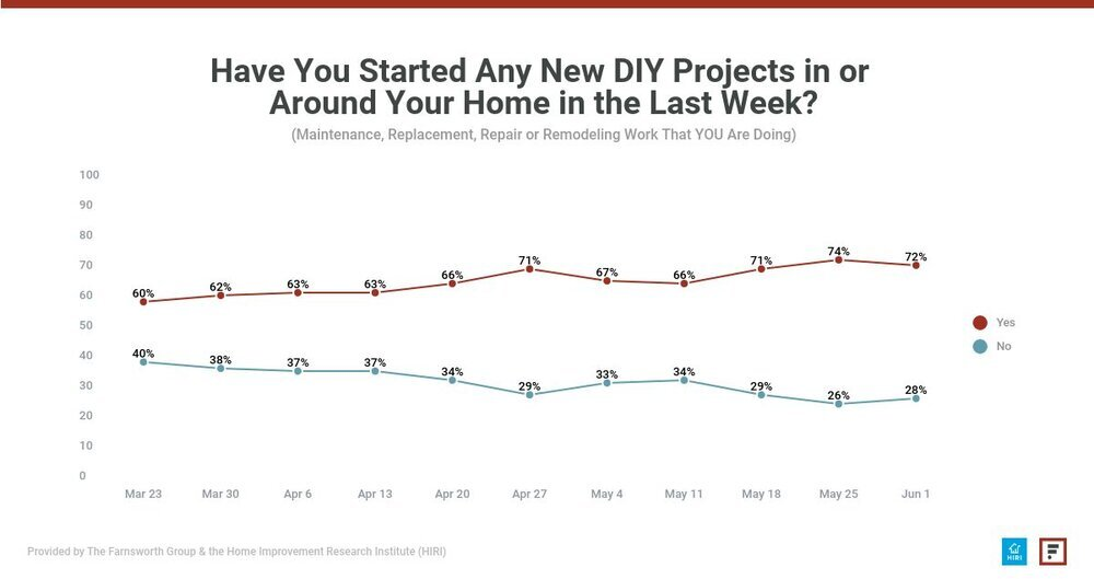 Have you started any new DIY projects