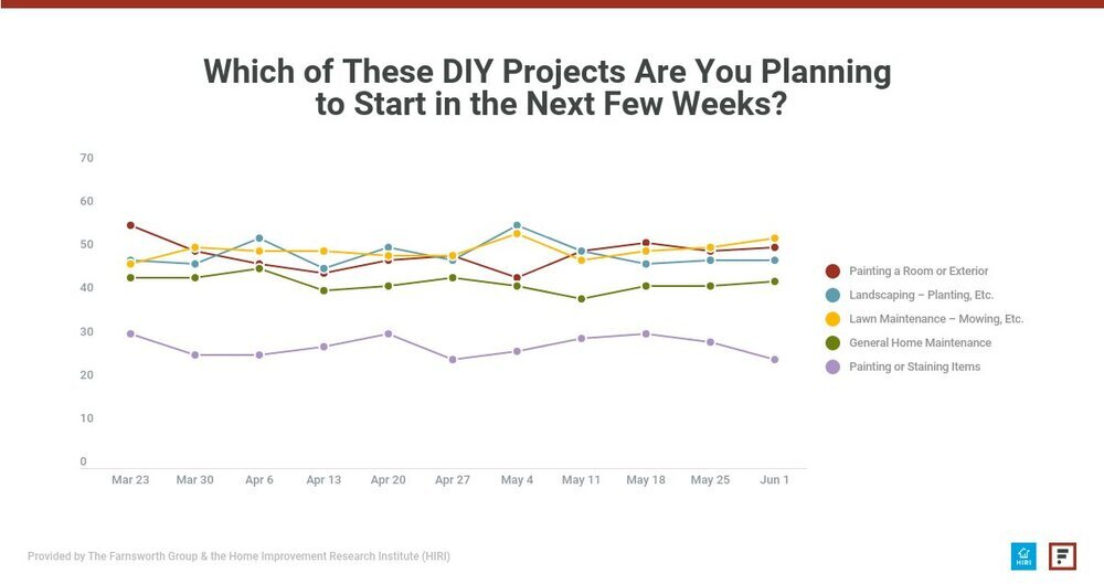 Which DIY projects are you starting