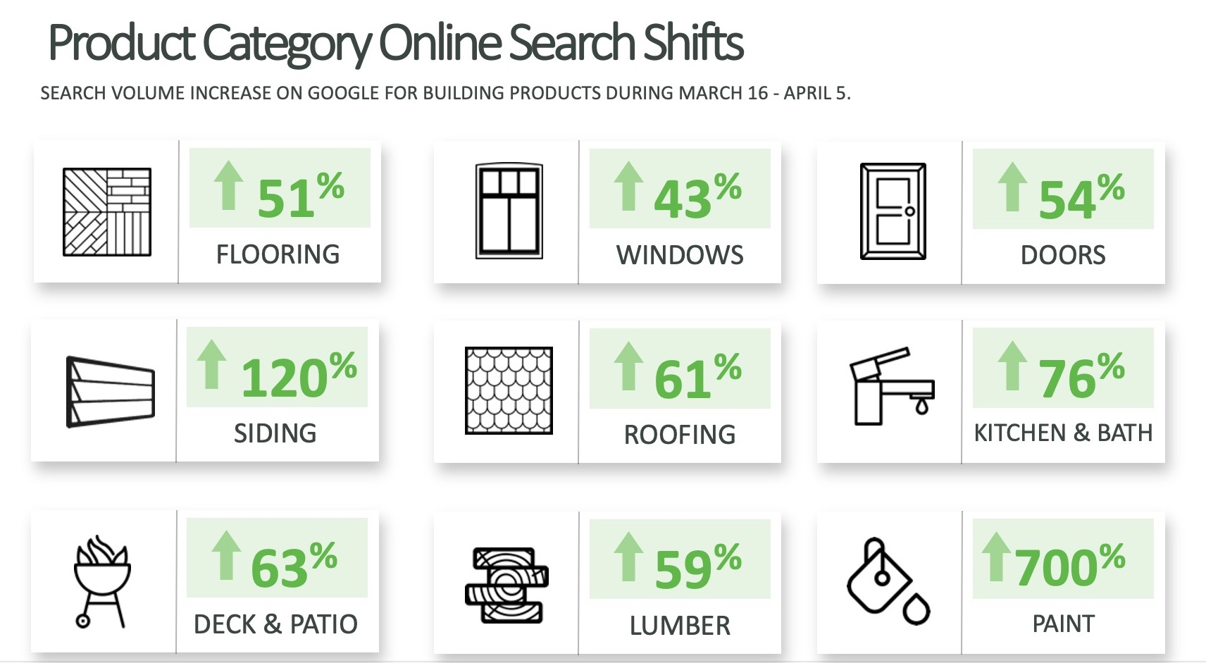 Home Improvement Product Category Online Search Shifts