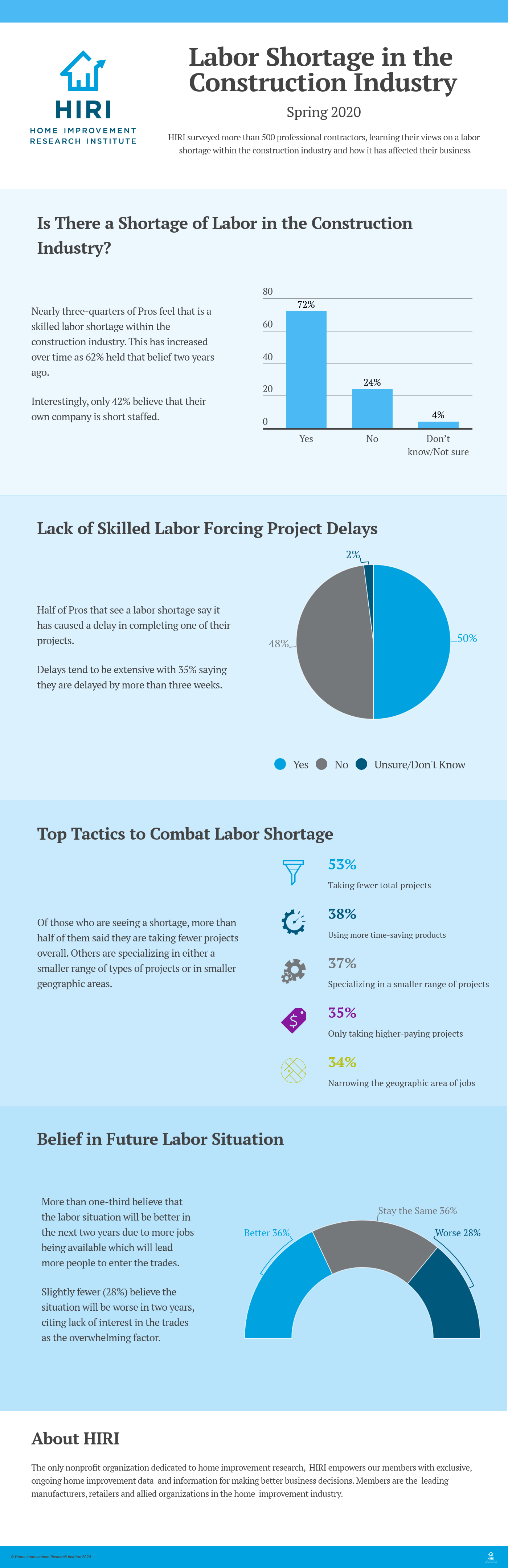 Labor Shortage in the Construction Industry