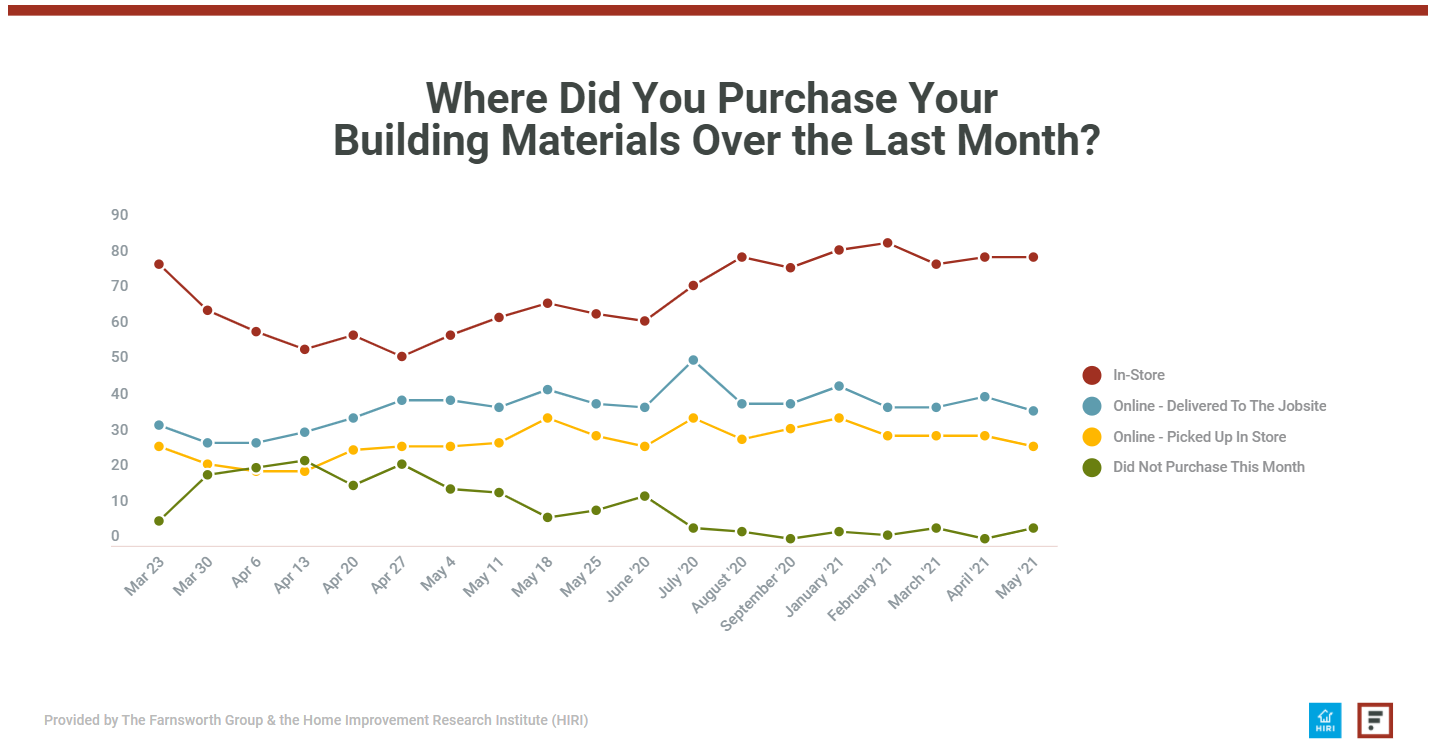 HIRI COVID19 Building Materials Where Purchased
