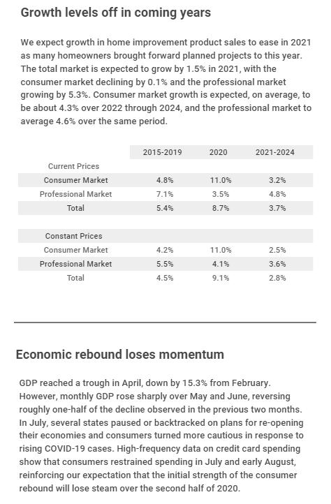 HIRI Growth Leveling Off 2020
