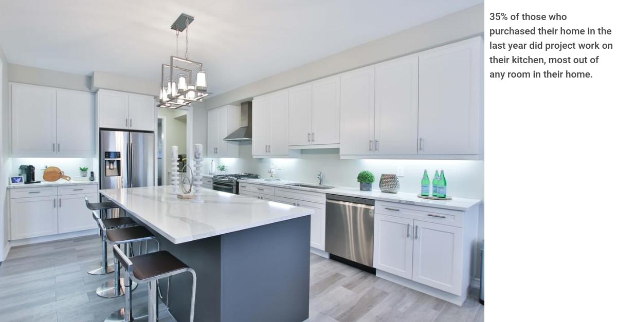 HIRI Recent Home Buyer Increase in Project Activity