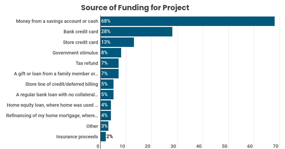 HIRI Recent Home Buyer Source of Funding