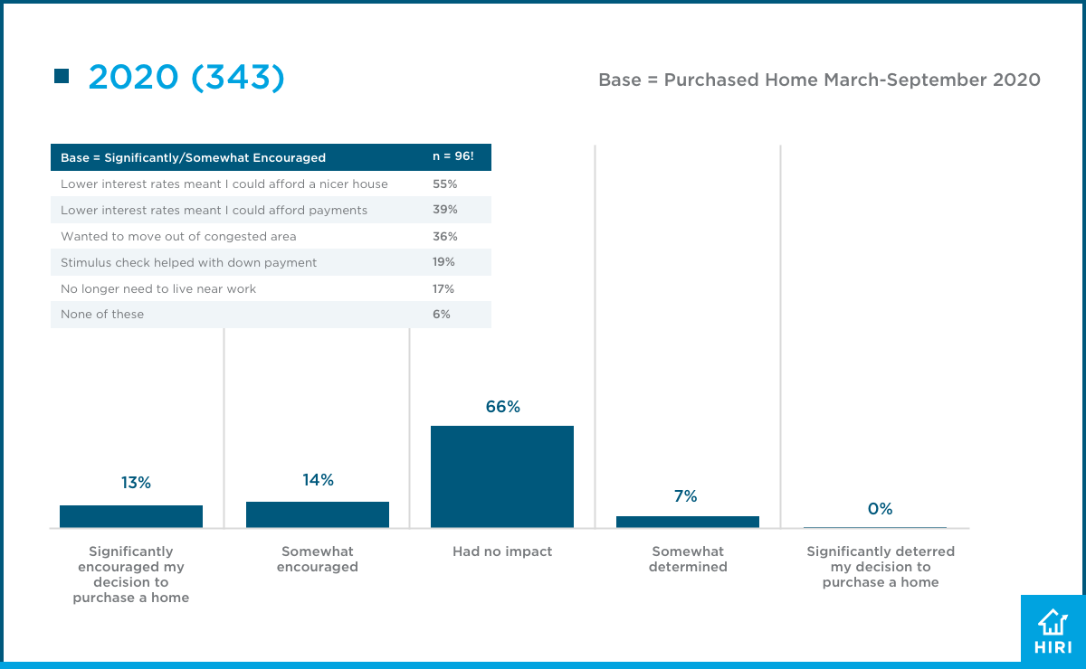 HIRI 2020 Summit Why Home Purchased