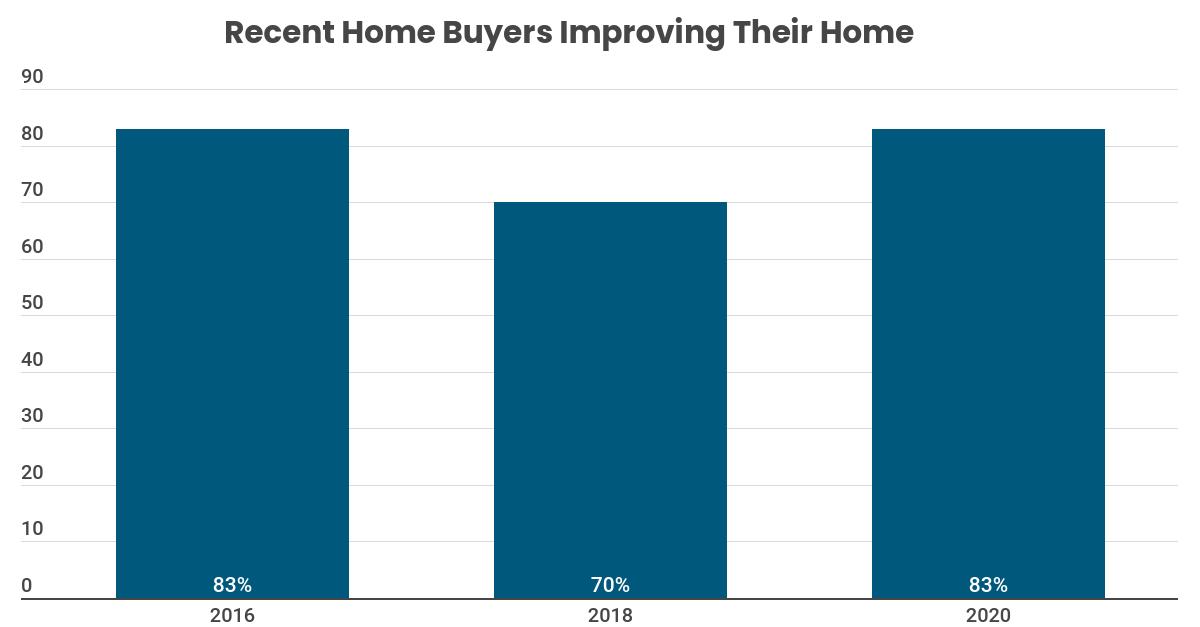 HIRI Recent Homebuyers Improving their Home